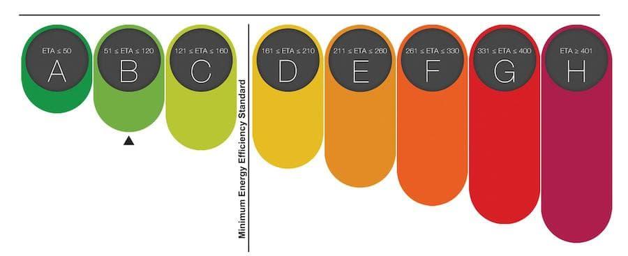 Energiamärgis ja energiamärgise tellimine
